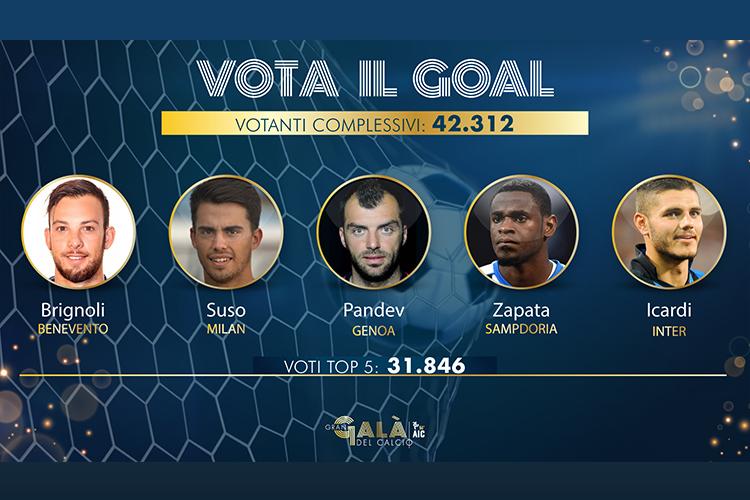 VOTA IL GOAL: Chiuse Le Votazioni Con 42.312 Votanti!